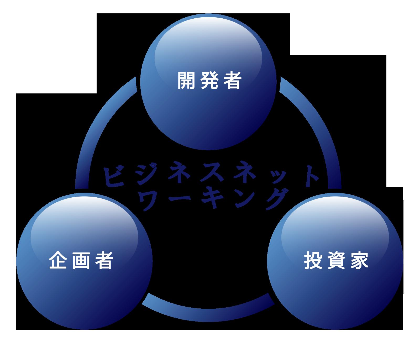 ビジネスネットワーキングのモデル